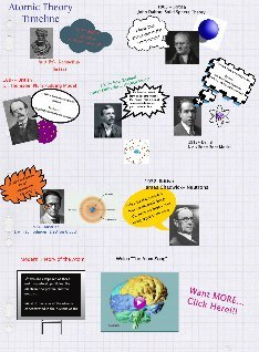 atomic theory: text, images, music, video | Glogster EDU ...