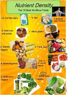 Top 20 Most Nutritious Foods | Sara Best, Nutritionist ... |Most Nutritious Foods